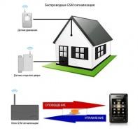 Сигнализации GSM (1)